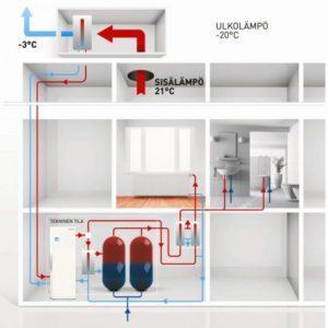 Lämmöntalteenottojärjestelmä
